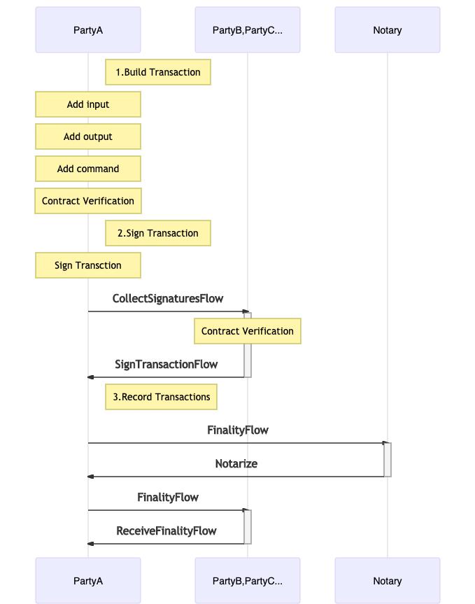 CordaのFlowの構築手順を分かりやすく解説する | BaaS info
